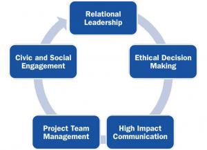 CPLE Program Five Key Competency Areas