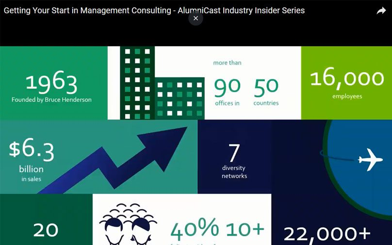 Screenshot of a chart from a video on management consulting